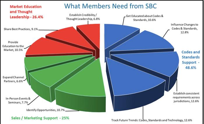 Member Needs Chart