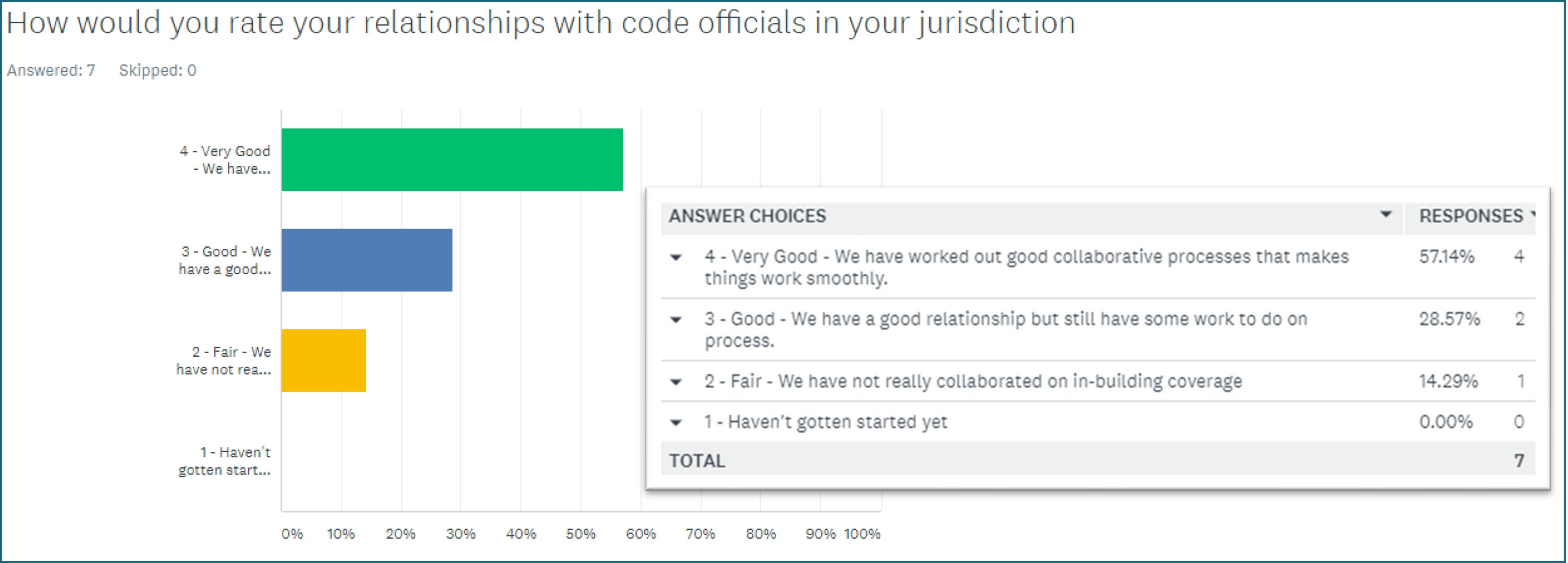 Graph How would you rate your relationships with code officials in your jurisdiction