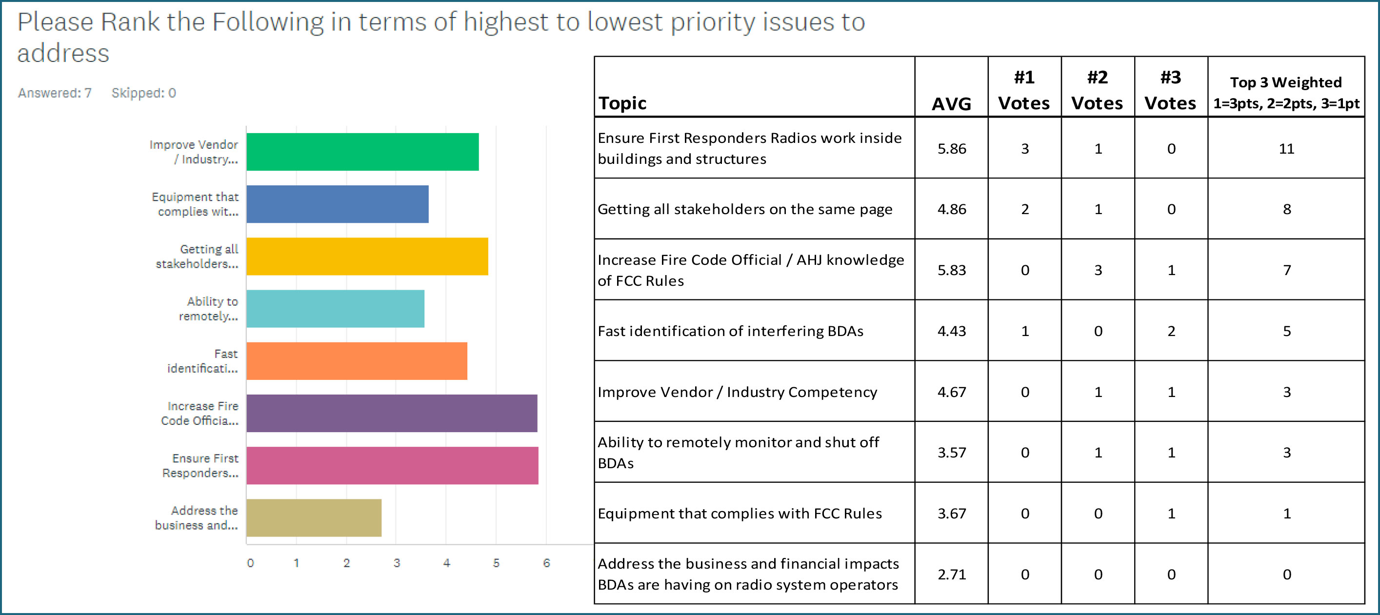 Graph Please rank the following in terms of highest to lowest priority issues to address