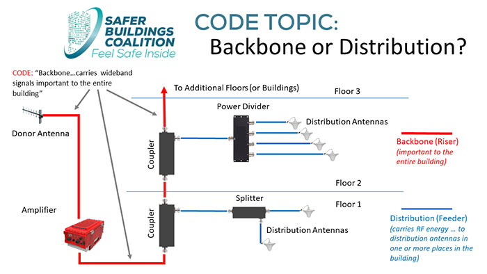Defining Backbone and Riser